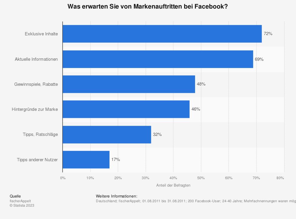 Statistik: Was erwarten Sie von Markenauftritten bei Facebook? | Statista
