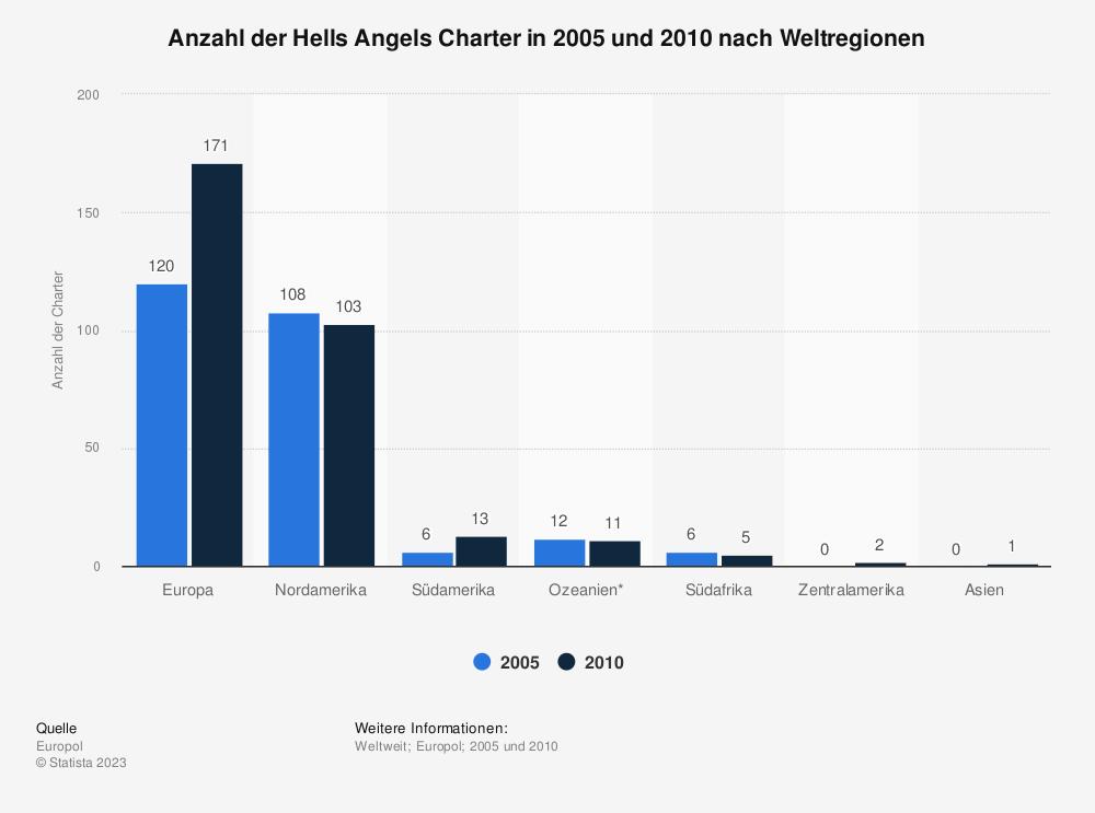 Statistik: Anzahl der Hells Angels Charter in 2005 und 2010 nach Weltregionen | Statista