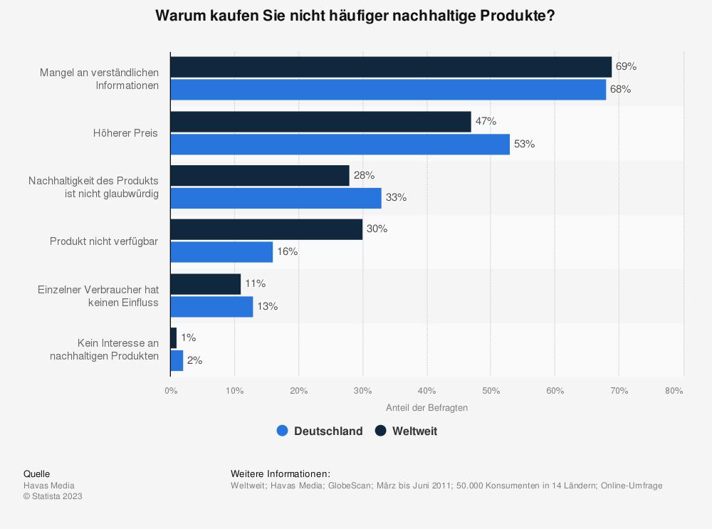 Statistik: Warum kaufen Sie nicht häufiger nachhaltige Produkte? | Statista