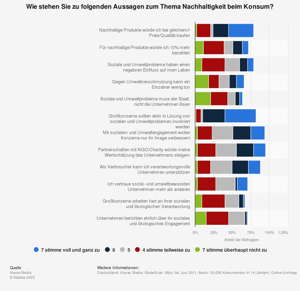 Statistik: Wie stehen Sie zu folgenden Aussagen zum Thema Nachhaltigkeit beim Konsum? | Statista