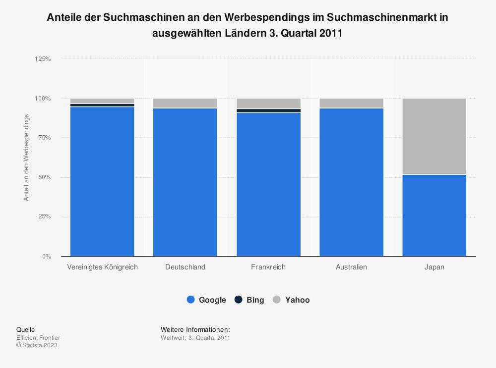 Statistik: Anteile der Suchmaschinen an den Werbespendings im Suchmaschinenmarkt in ausgewählten Ländern 3. Quartal 2011   Statista