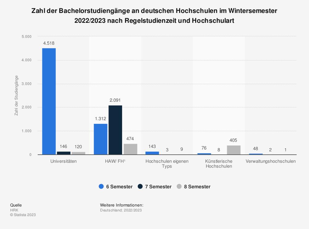 Statistik: Zahl der Bachelorstudiengänge an deutschen Hochschulen im Wintersemester 2017/2018 nach Regelstudienzeit und Hochschulart | Statista