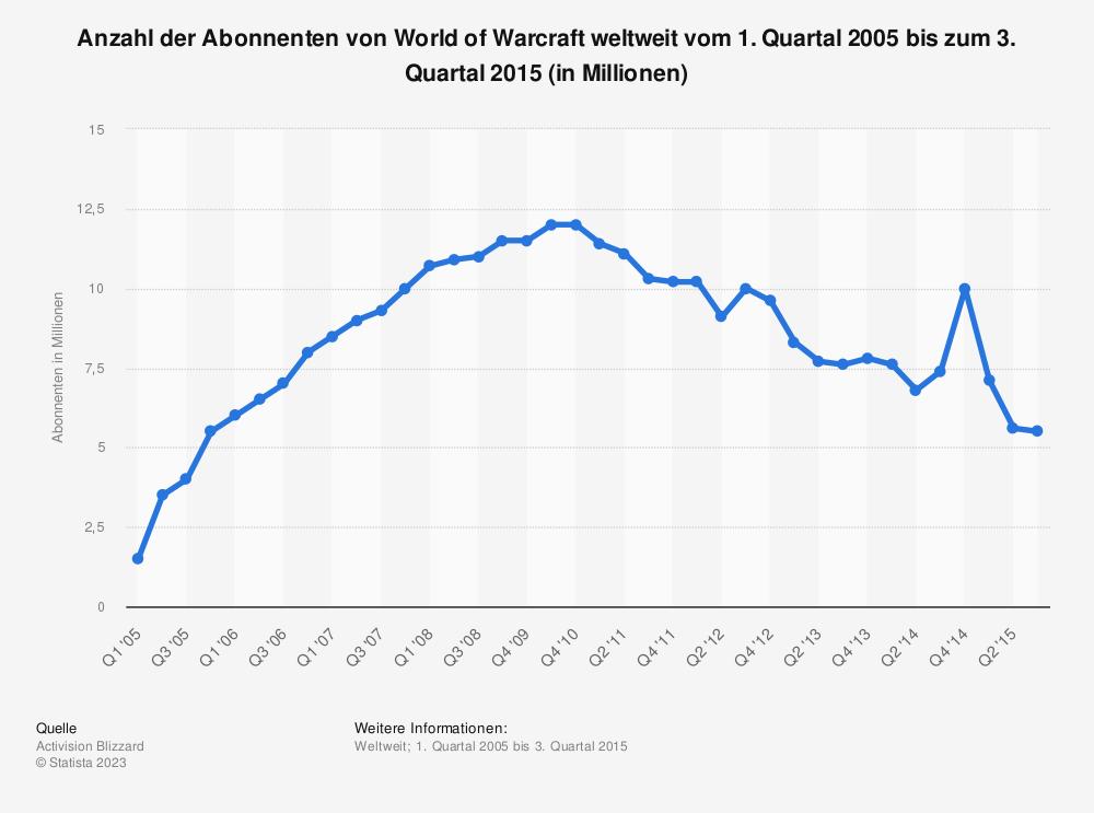 Statistik: Anzahl der Abonnenten von World of Warcraft weltweit vom 1. Quartal 2005 bis zum 3. Quartal 2015 (in Millionen) | Statista