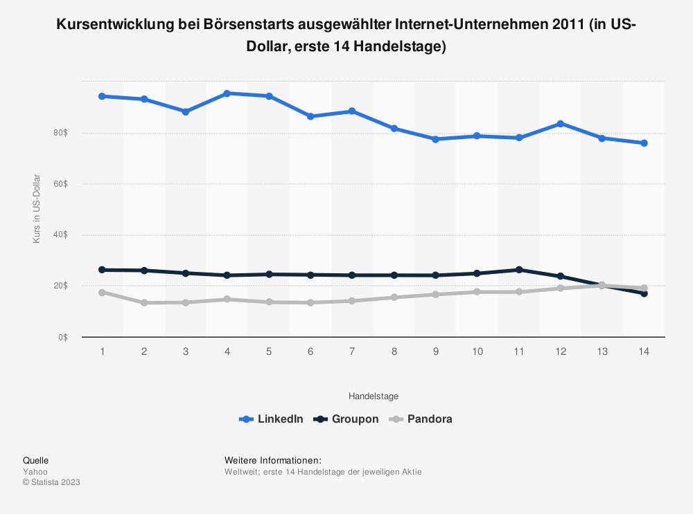 Statistik: Kursentwicklung bei Börsenstarts ausgewählter Internet-Unternehmen 2011 (in US-Dollar, erste 14 Handelstage) | Statista