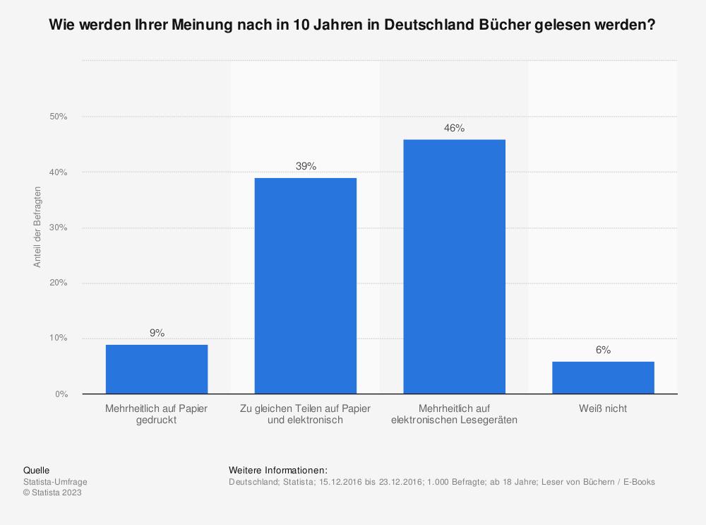 Statistik: Wie werden Ihrer Meinung nach in 10 Jahren in Deutschland Bücher gelesen werden? | Statista