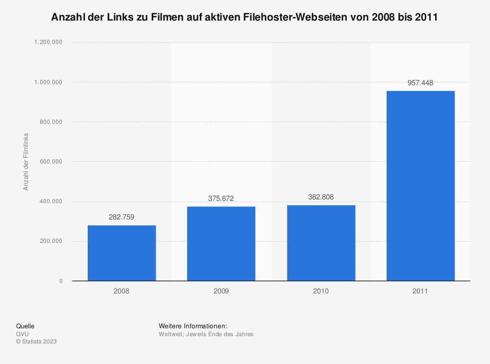 Statistik: Anzahl der Links zu Filmen auf aktiven Filehoster-Webseiten von 2008 bis 2011 | Statista