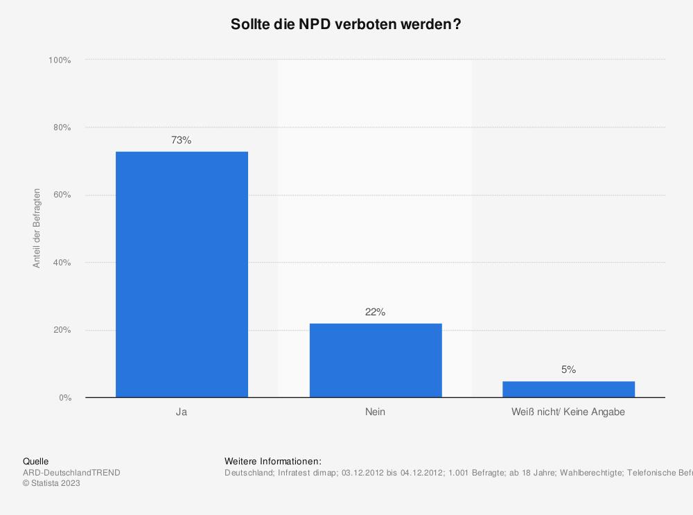 Statistik: Sollte die NPD verboten werden? | Statista