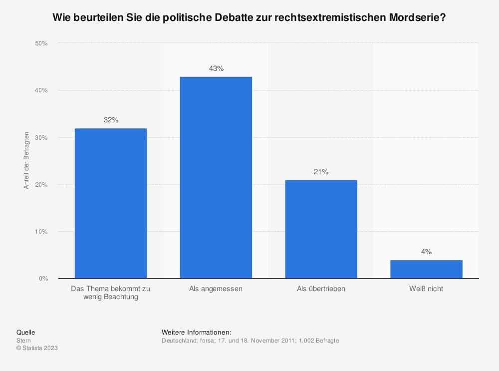 Statistik: Wie beurteilen Sie die politische Debatte zur rechtsextremistischen Mordserie?  | Statista
