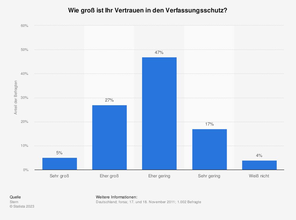 Statistik: Wie groß ist Ihr Vertrauen in den Verfassungsschutz? | Statista