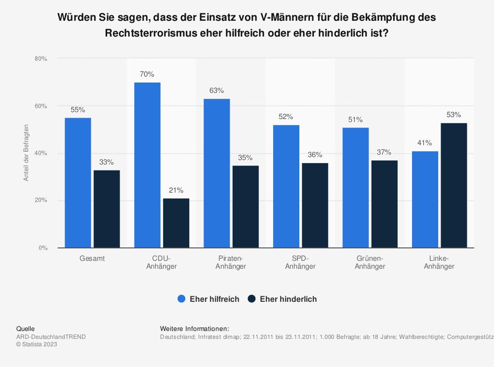 Statistik: Würden Sie sagen, dass der Einsatz von V-Männern für die Bekämpfung des Rechtsterrorismus eher hilfreich oder eher hinderlich ist? | Statista