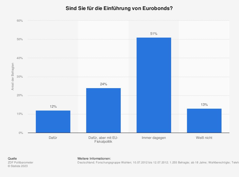 Statistik: Sind Sie für die Einführung von Eurobonds? | Statista