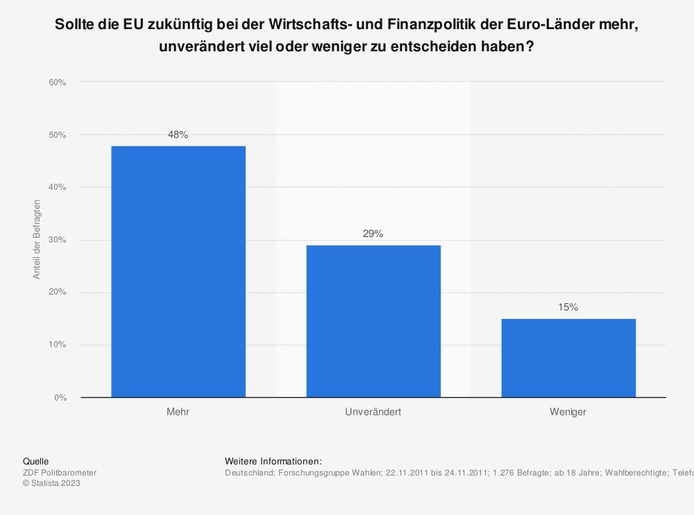 Statistik: Sollte die EU zukünftig bei der Wirtschafts- und Finanzpolitik der Euro-Länder mehr, unverändert viel oder weniger zu entscheiden haben? | Statista