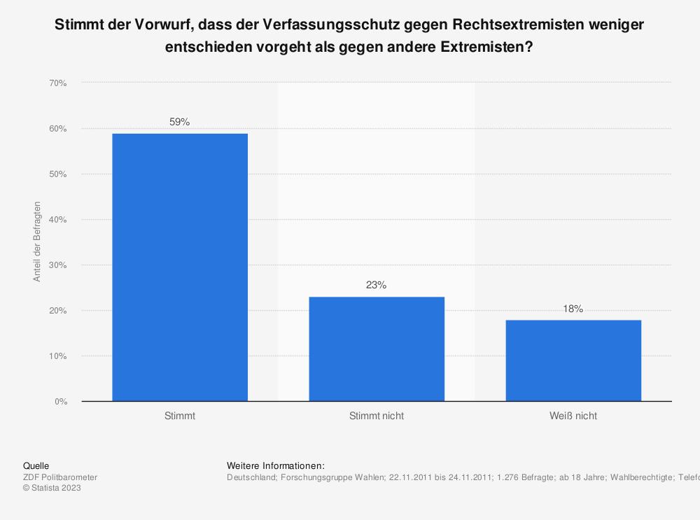 Statistik: Stimmt der Vorwurf, dass der Verfassungsschutz gegen Rechtsextremisten weniger entschieden vorgeht als gegen andere Extremisten? | Statista