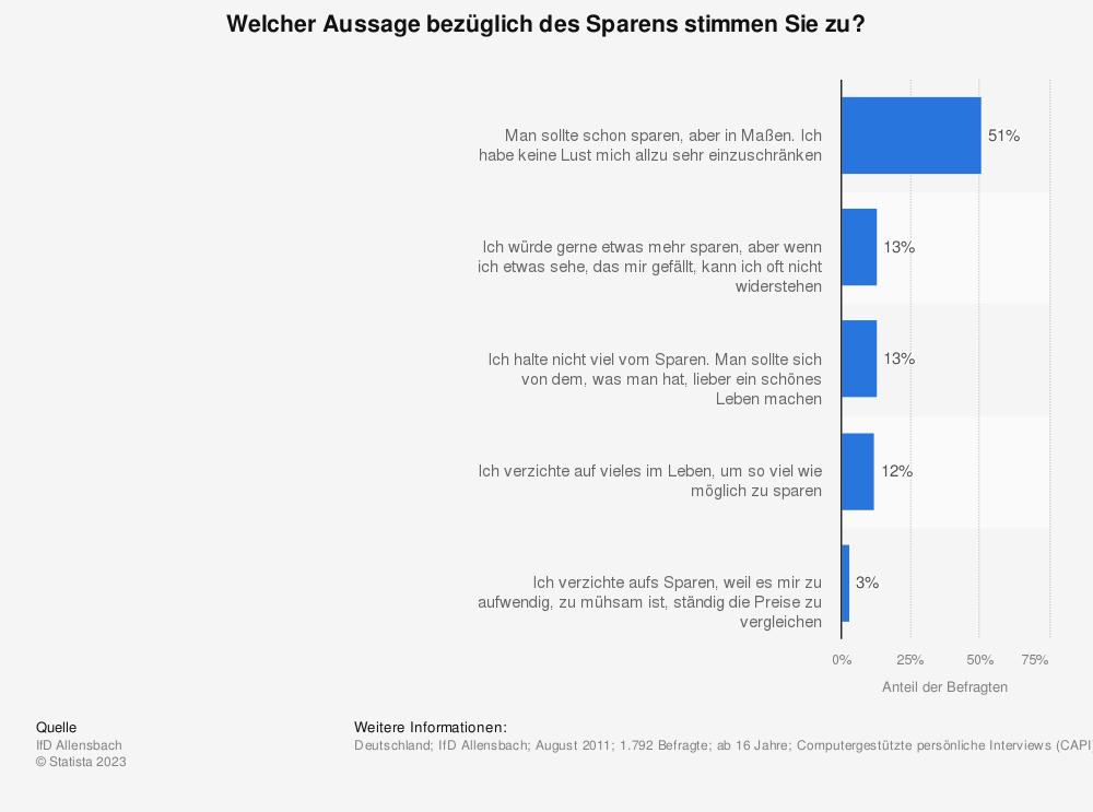 Statistik: Welcher Aussage bezüglich des Sparens stimmen Sie zu? | Statista