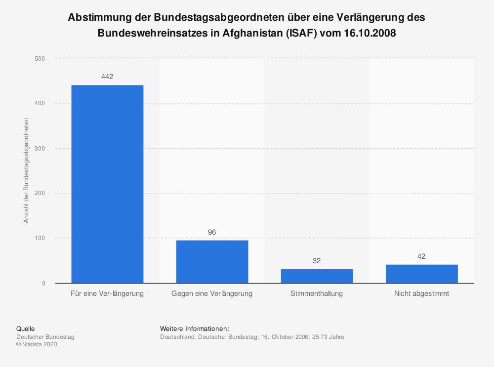 Statistik: Abstimmung der Bundestagsabgeordneten über eine Verlängerung des Bundeswehreinsatzes in Afghanistan (ISAF) vom 16.10.2008 | Statista