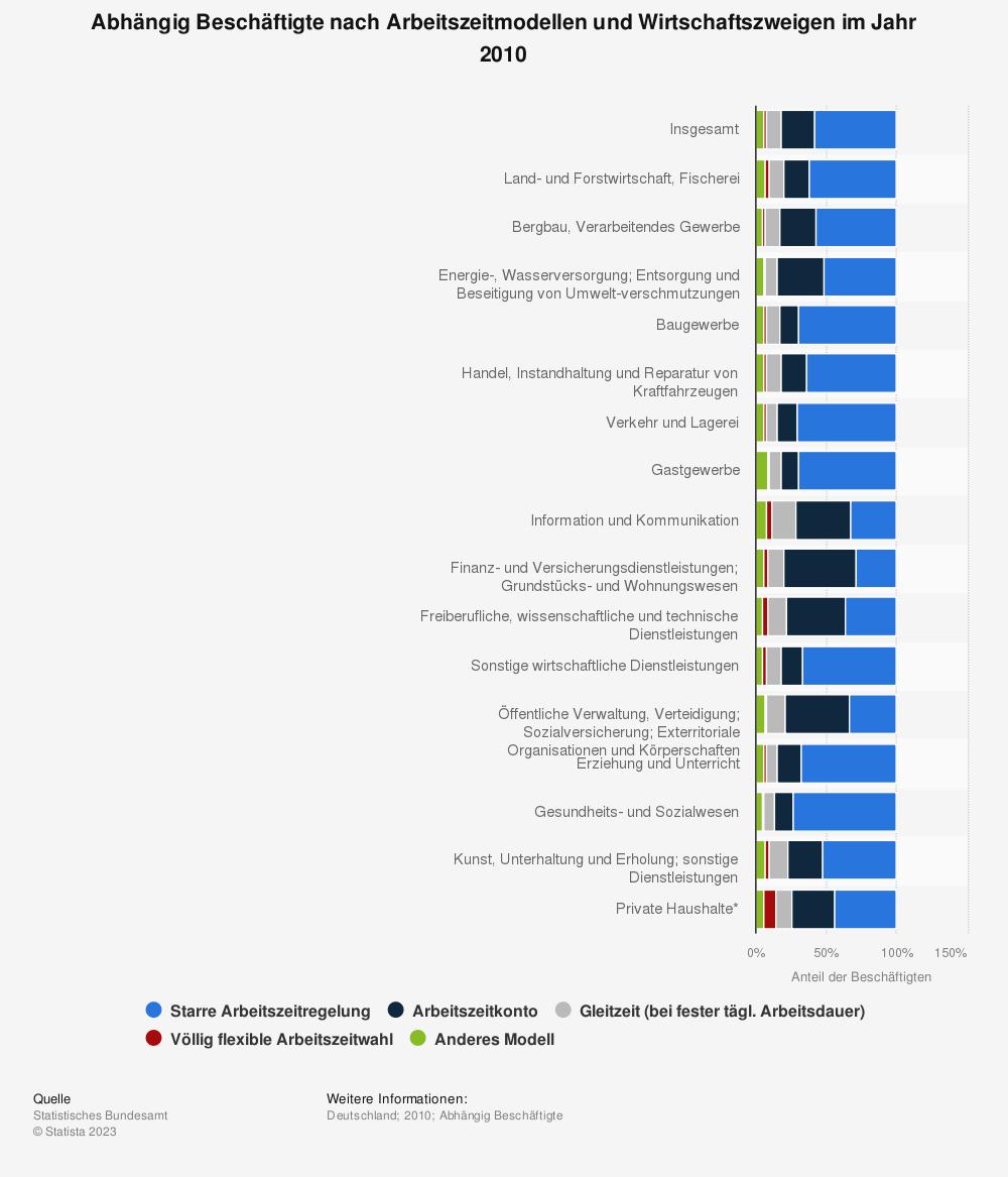 Statistik: Abhängig Beschäftigte nach Arbeitszeitmodellen und Wirtschaftszweigen im Jahr 2010 | Statista