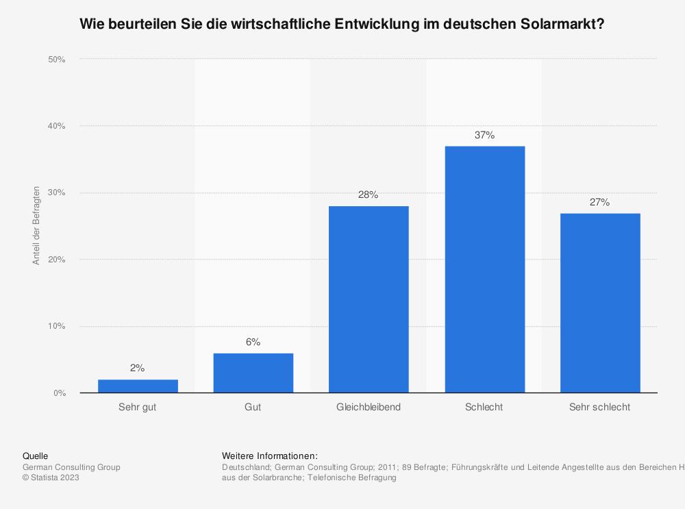 Statistik: Wie beurteilen Sie die wirtschaftliche Entwicklung im deutschen Solarmarkt? | Statista