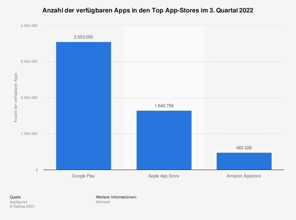 Statistik: Anzahl der angebotenen Apps in den Top App-Stores im August 2016 | Statista