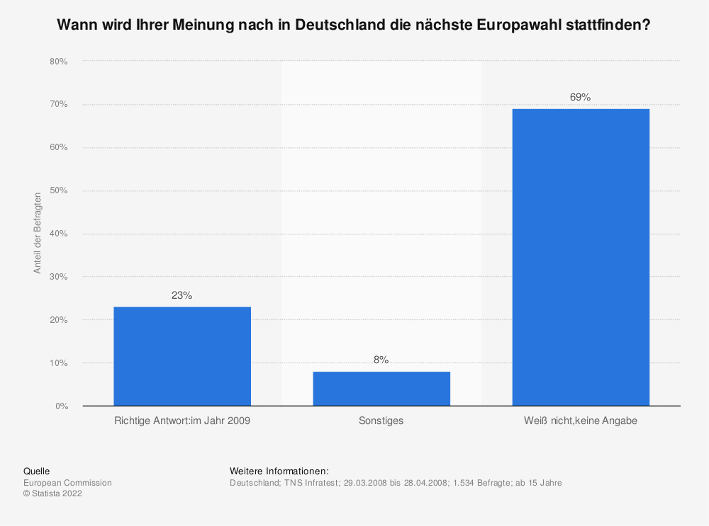 Statistik: Wann wird Ihrer Meinung nach in Deutschland die nächste Europawahl stattfinden? | Statista