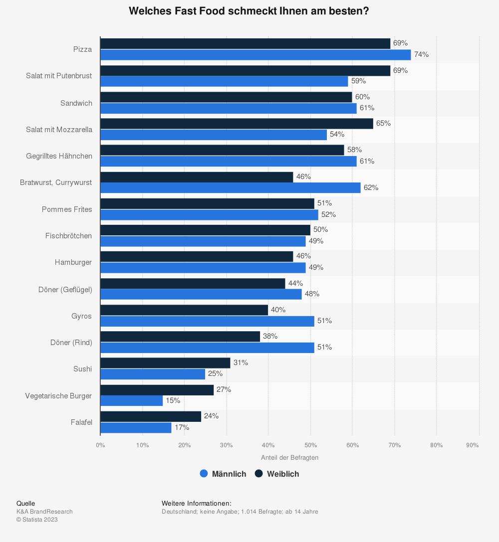 Statistik: Welches Fast Food schmeckt Ihnen am besten? | Statista