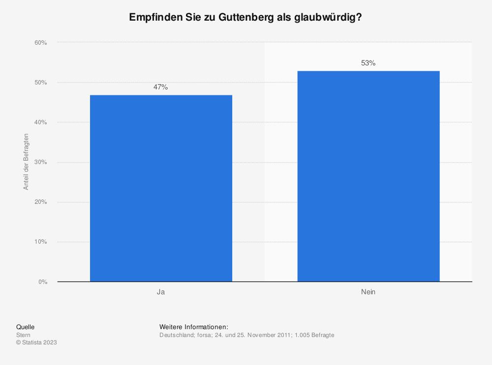 Statistik: Empfinden Sie zu Guttenberg als glaubwürdig? | Statista