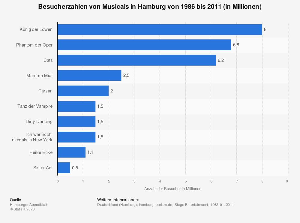 Statistik: Besucherzahlen von Musicals in Hamburg von 1986 bis 2011 (in Millionen) | Statista