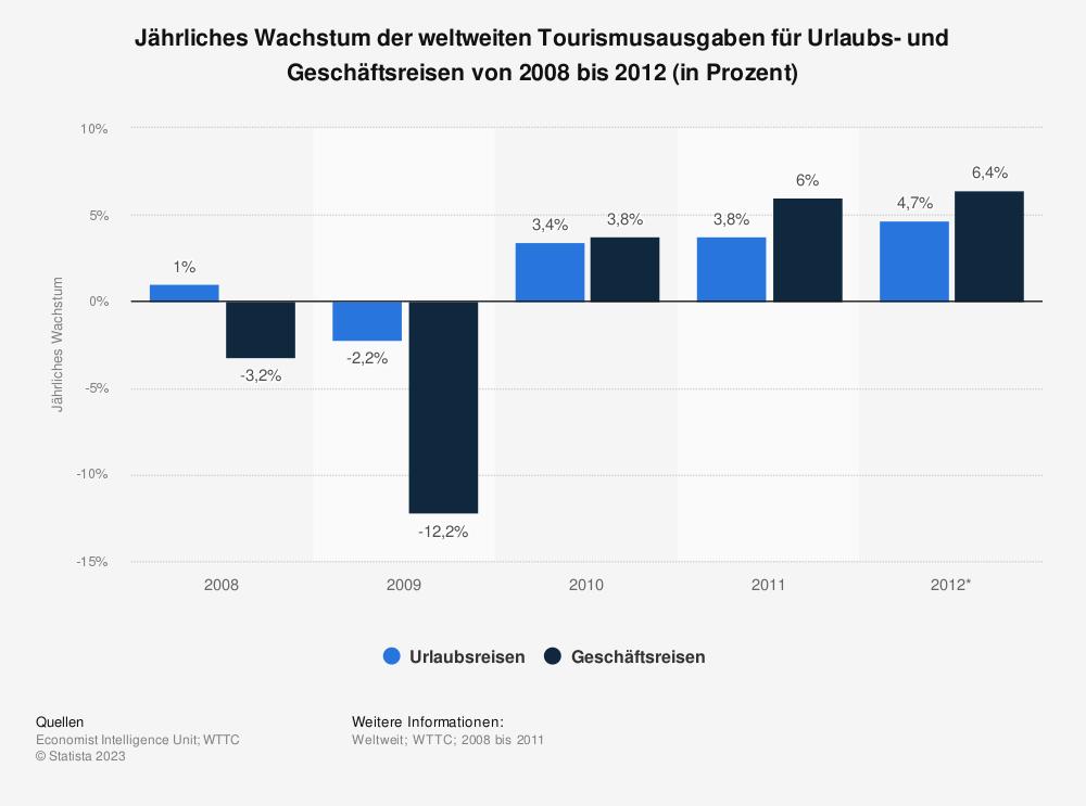 Statistik: Jährliches Wachstum der weltweiten Tourismusausgaben für Urlaubs- und Geschäftsreisen von 2008 bis 2012 (in Prozent) | Statista