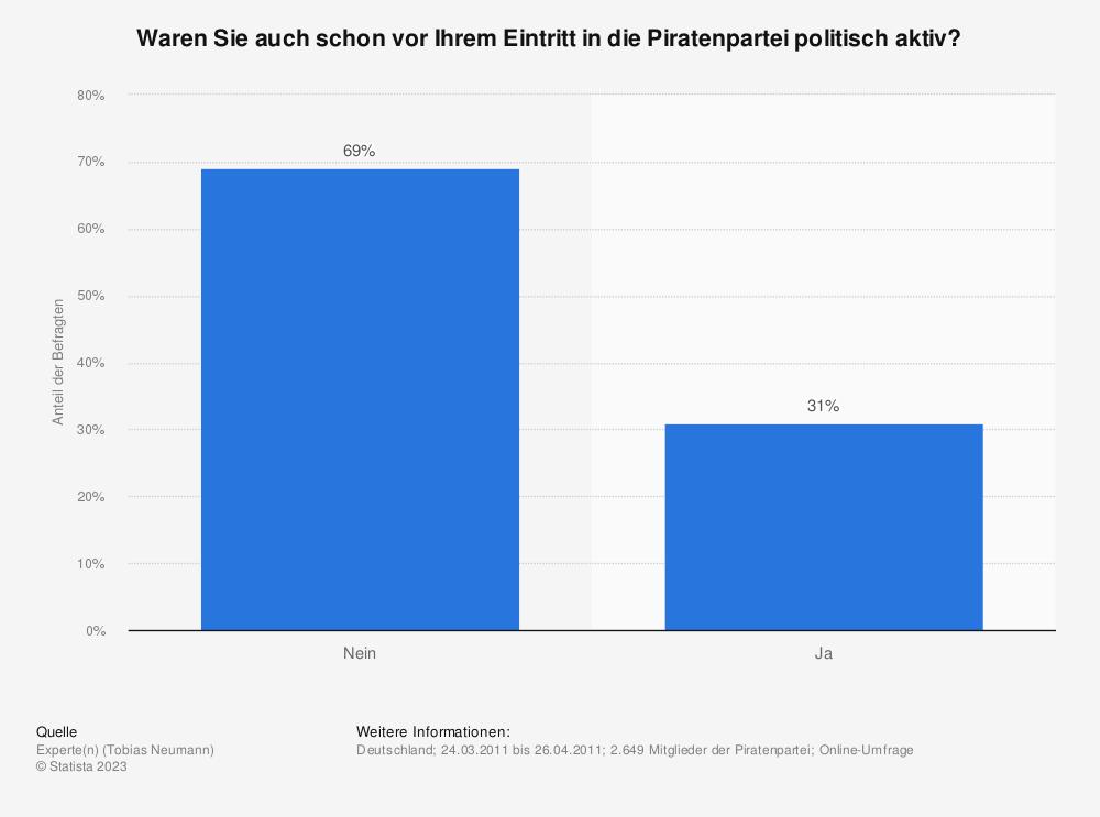 Statistik: Waren Sie auch schon vor Ihrem Eintritt in die Piratenpartei politisch aktiv?  | Statista