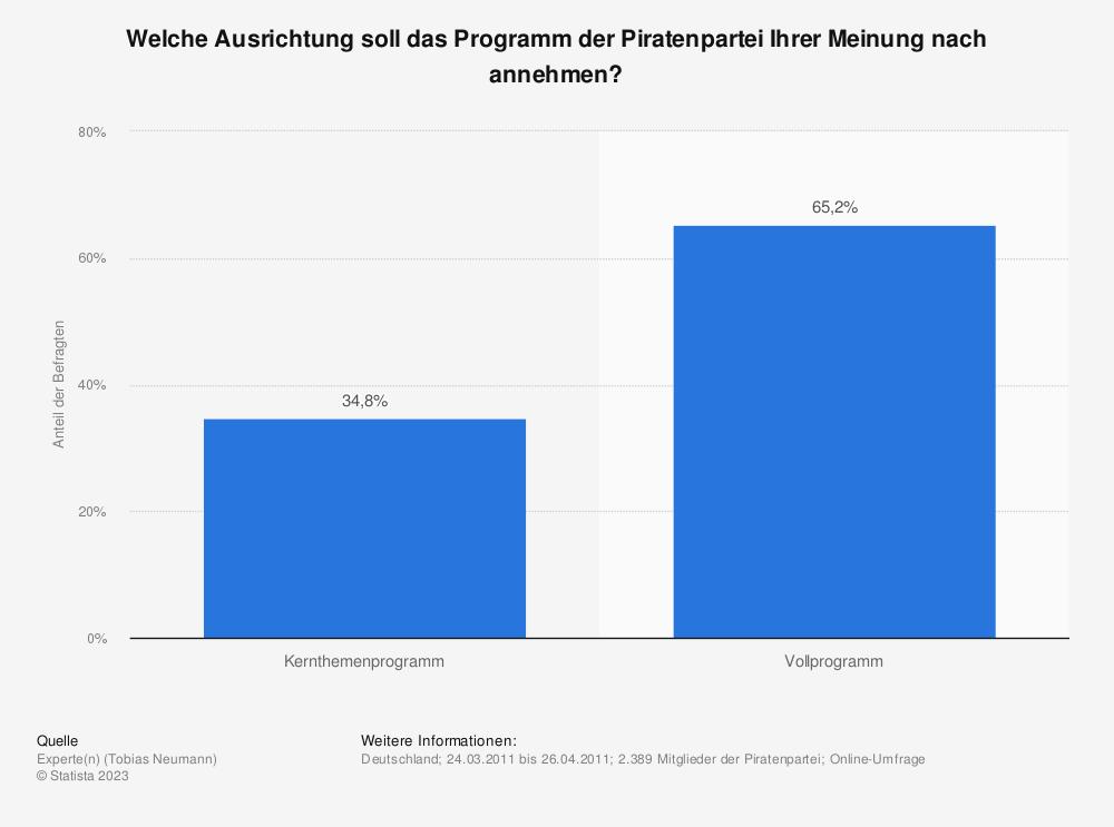 Statistik: Welche Ausrichtung soll das Programm der Piratenpartei Ihrer Meinung nach annehmen? | Statista