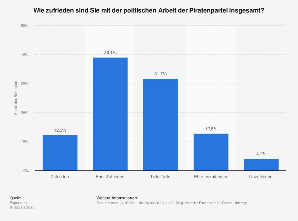Statistik: Wie zufrieden sind Sie mit der politischen Arbeit der Piratenpartei insgesamt?  | Statista