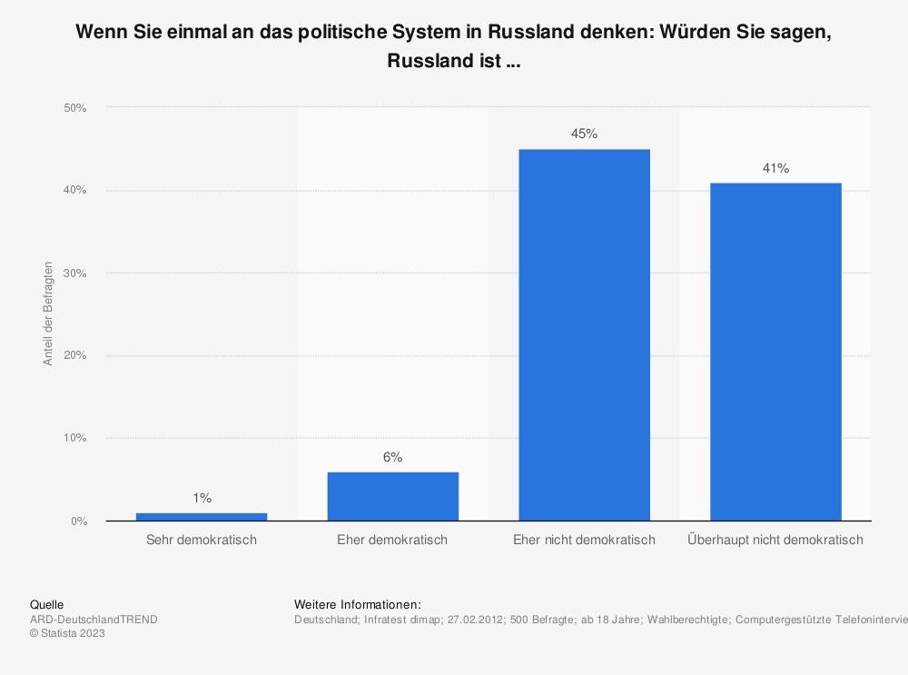 Statistik: Wenn Sie einmal an das politische System in Russland denken: Würden Sie sagen, Russland ist ... | Statista
