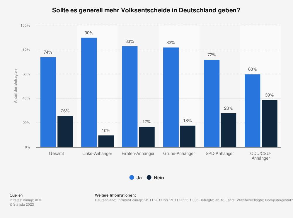 Statistik: Sollte es generell mehr Volksentscheide in Deutschland geben? | Statista
