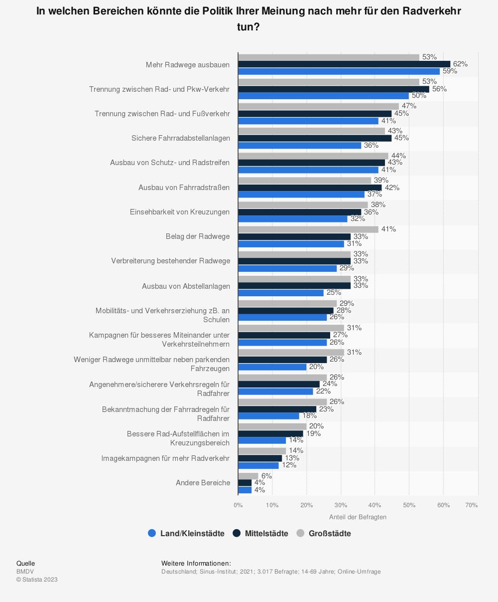 Statistik: In welchen Bereichen könnte die Politik Ihrer Meinung nach mehr für den Radverkehr tun? | Statista