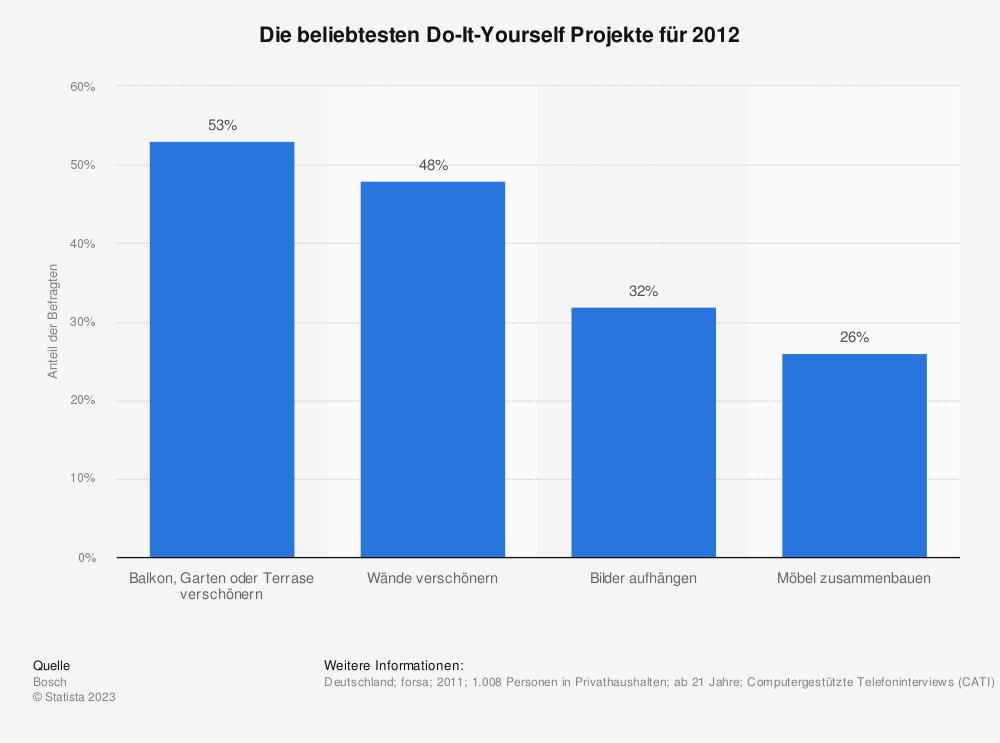Statistik: Die beliebtesten Do-It-Yourself Projekte für 2012 | Statista