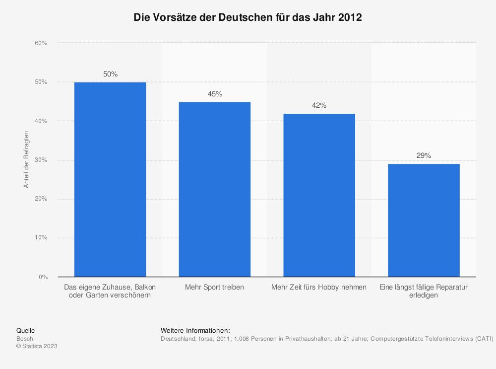 Statistik: Die Vorsätze der Deutschen für das Jahr 2012 | Statista