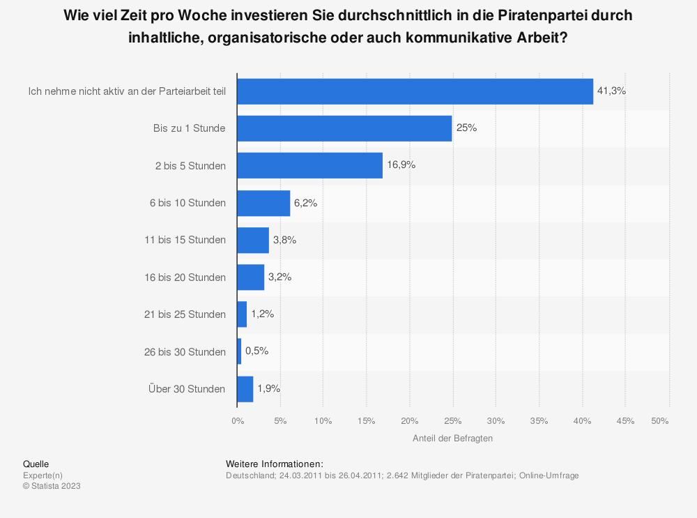Statistik: Wie viel Zeit pro Woche investieren Sie durchschnittlich in die Piratenpartei durch inhaltliche, organisatorische oder auch kommunikative Arbeit?  | Statista
