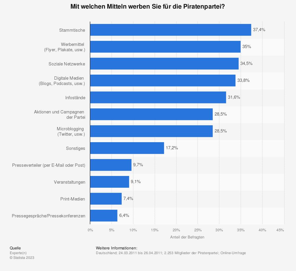 Statistik: Mit welchen Mitteln werben Sie für die Piratenpartei? | Statista