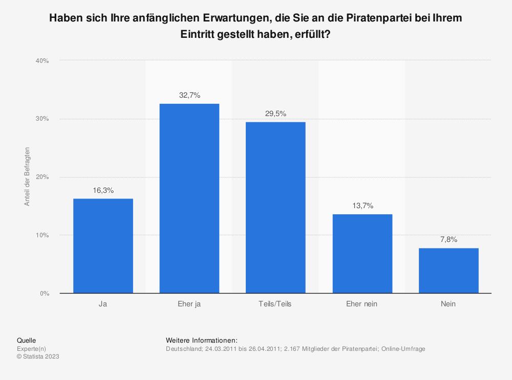 Statistik: Haben sich Ihre anfänglichen Erwartungen, die Sie an die Piratenpartei bei Ihrem Eintritt gestellt haben, erfüllt? | Statista
