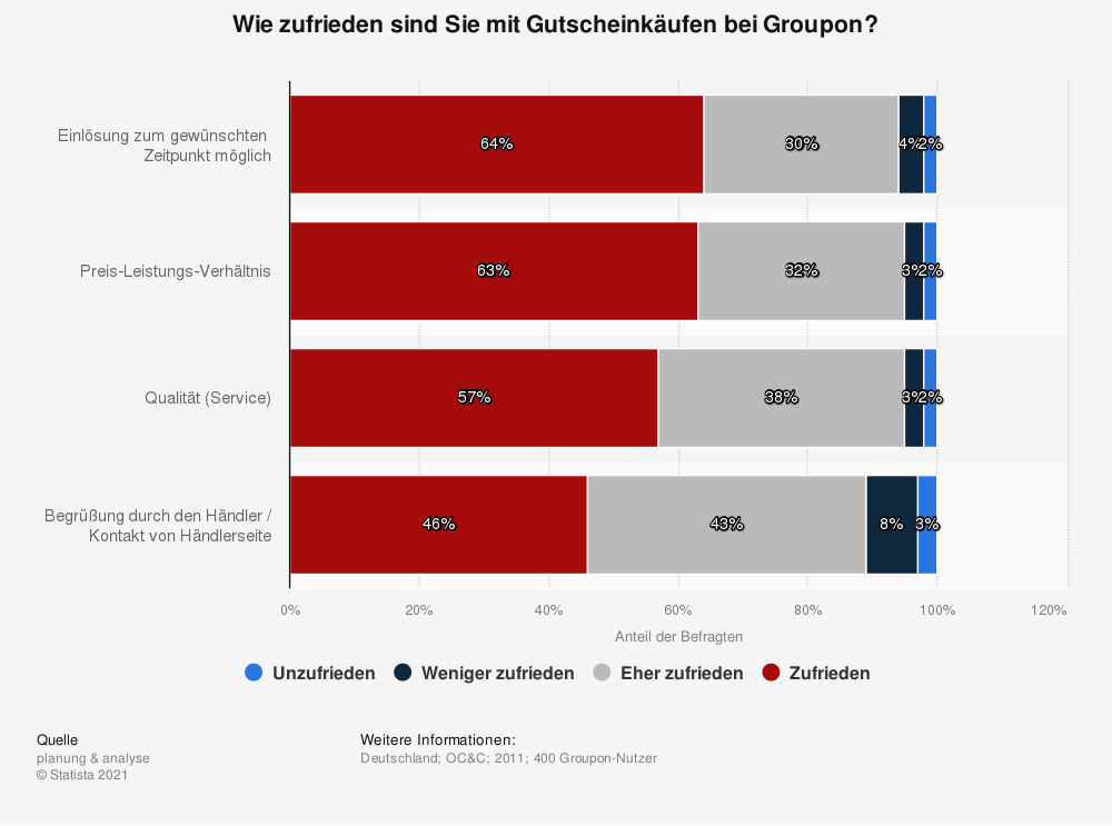 Statistik: Wie zufrieden sind Sie mit Gutscheinkäufen bei Groupon? | Statista