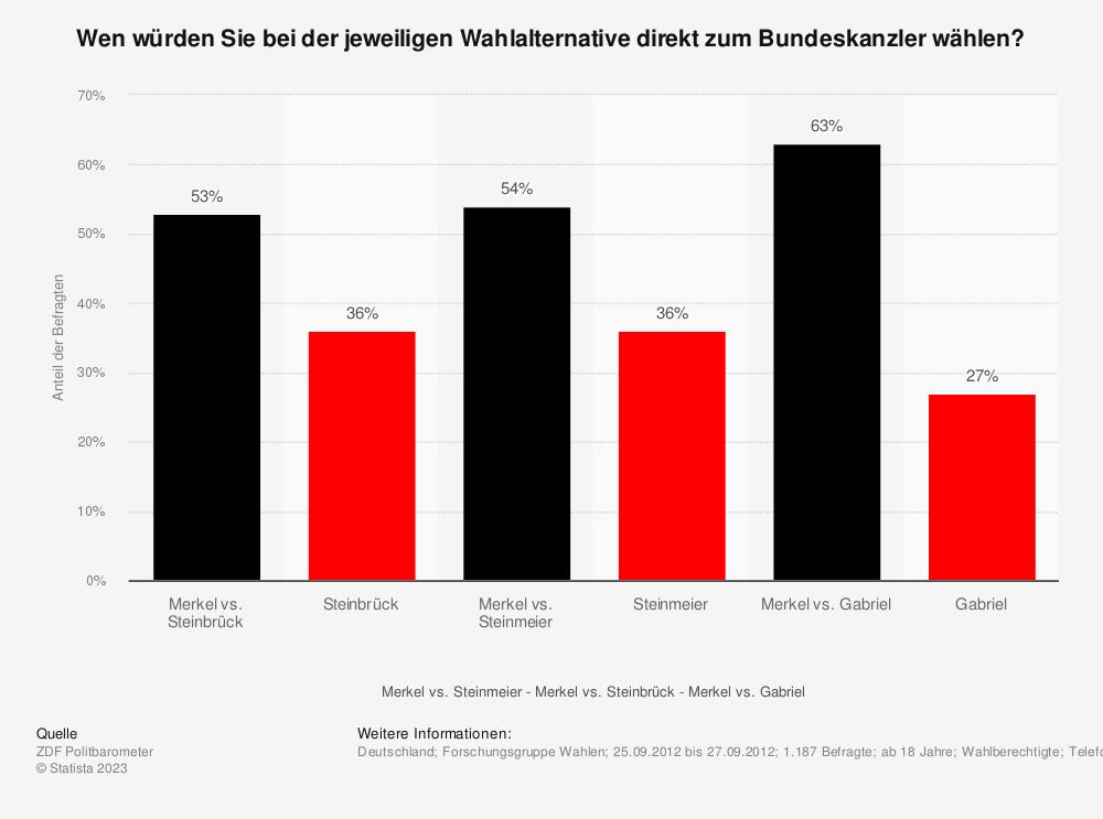 Statistik: Wen würden Sie bei der jeweiligen Wahlalternative direkt zum Bundeskanzler wählen? | Statista