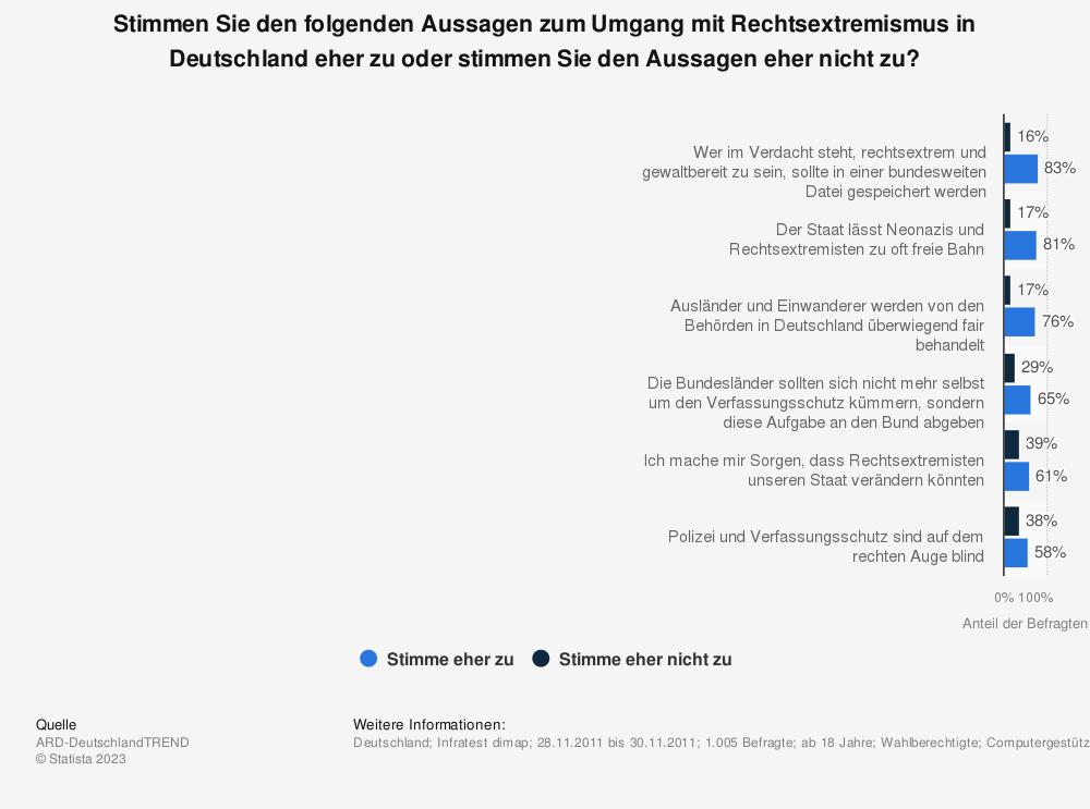 Statistik: Stimmen Sie den folgenden Aussagen zum Umgang mit Rechtsextremismus in Deutschland eher zu oder stimmen Sie den Aussagen eher nicht zu? | Statista