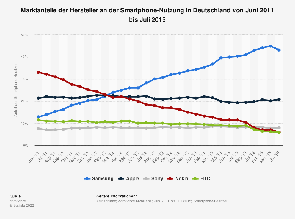 marktanteile der hersteller an der smartphone nutzung in deutschland 2015 statistik. Black Bedroom Furniture Sets. Home Design Ideas