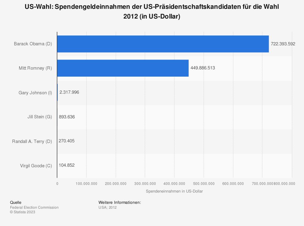 Statistik: US-Wahl: Spendengeldeinnahmen der US-Präsidentschaftskandidaten für die Wahl 2012 (in US-Dollar) | Statista