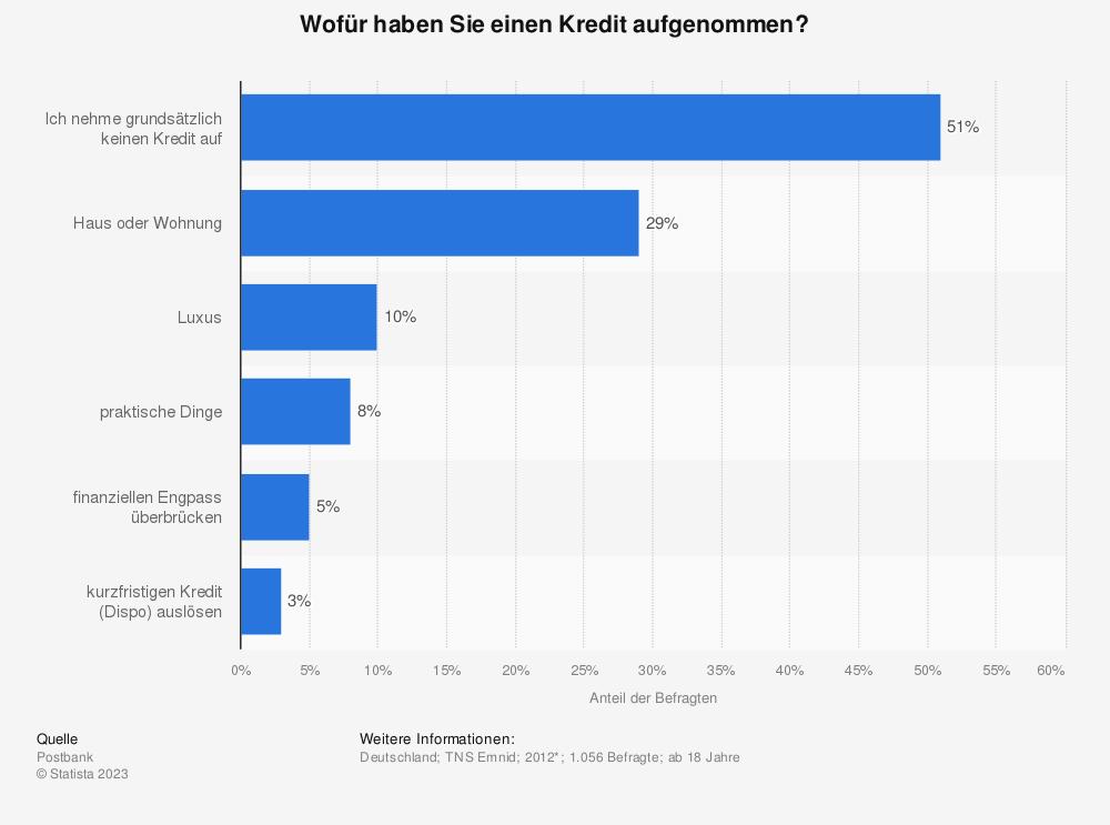 Kredite - Umfrage zu Verwendungszwecken 2012