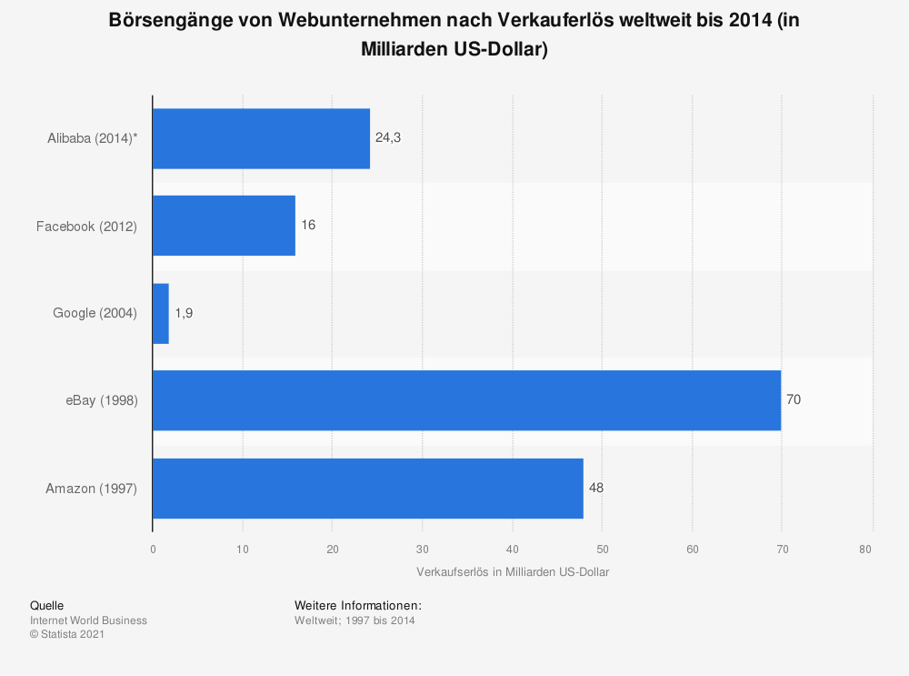 Statistik: Börsengänge von Webunternehmen nach Verkauferlös weltweit bis 2014 (in Milliarden US-Dollar) | Statista