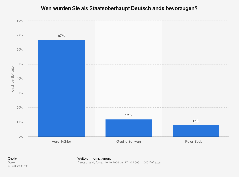 Statistik: Wen würden Sie als Staatsoberhaupt Deutschlands bevorzugen? | Statista