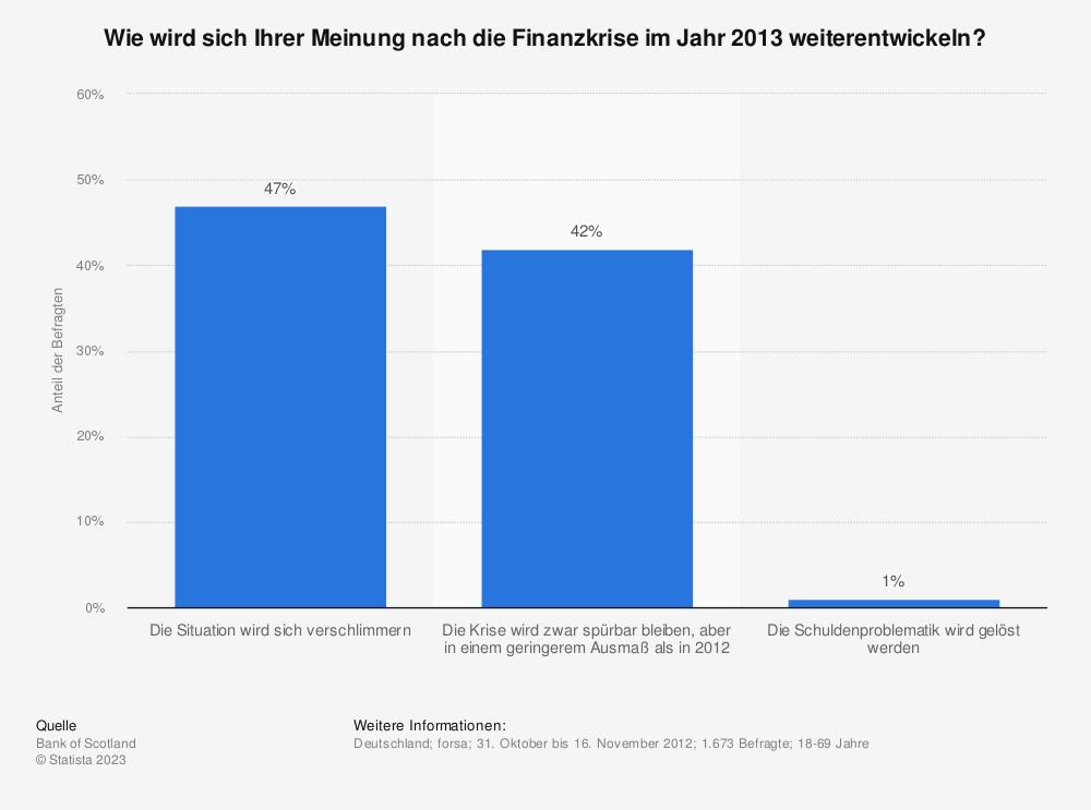 Statistik: Wie wird sich Ihrer Meinung nach die Finanzkrise im Jahr 2013 weiterentwickeln? | Statista
