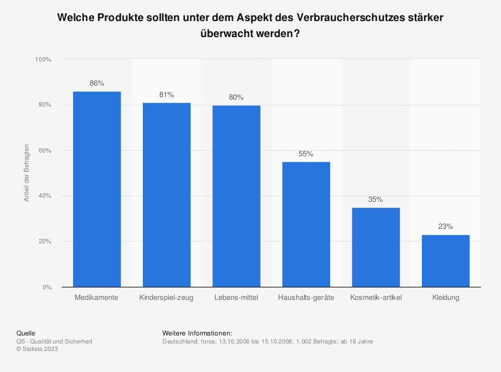 Statistik: Welche Produkte sollten unter dem Aspekt des Verbraucherschutzes stärker überwacht werden?   Statista