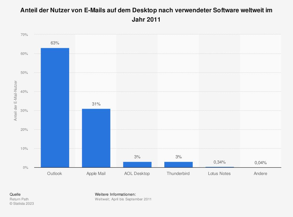 Statistik: Anteil der Nutzer von E-Mails auf dem Desktop nach verwendeter Software weltweit im Jahr 2011 | Statista