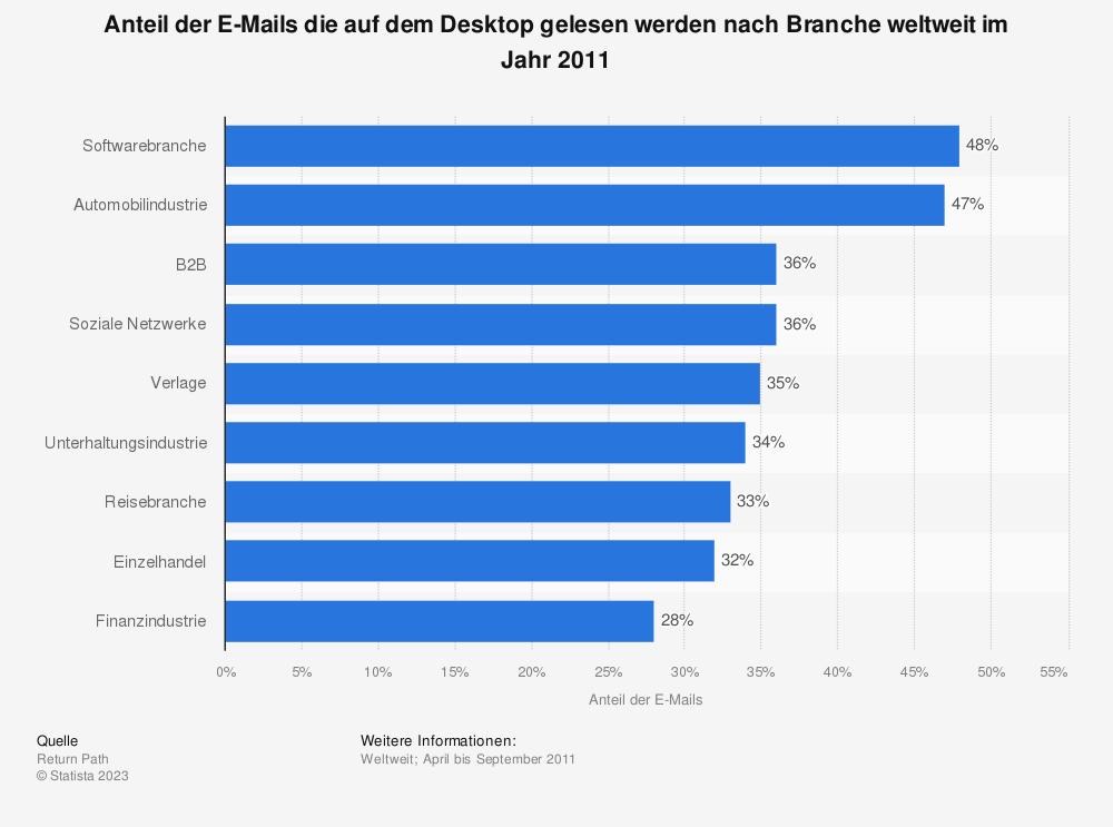 Statistik: Anteil der E-Mails die auf dem Desktop gelesen werden nach Branche weltweit im Jahr 2011 | Statista